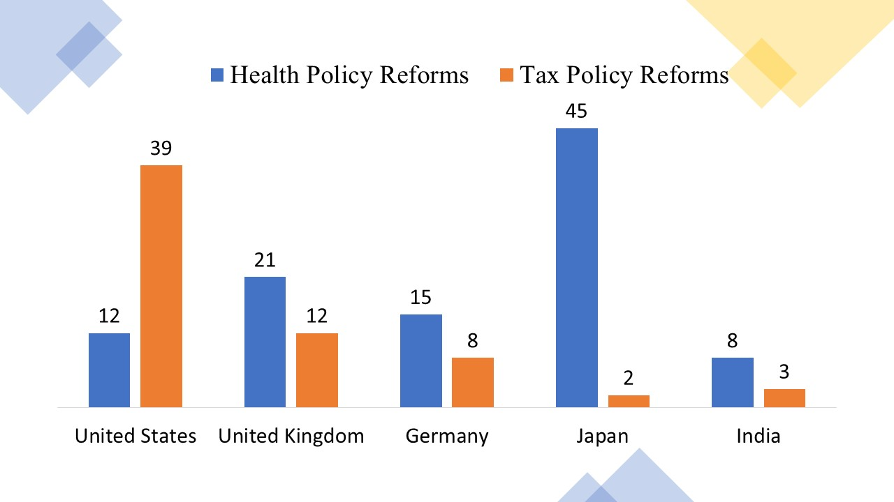 Track Policy Reforms Across Regions