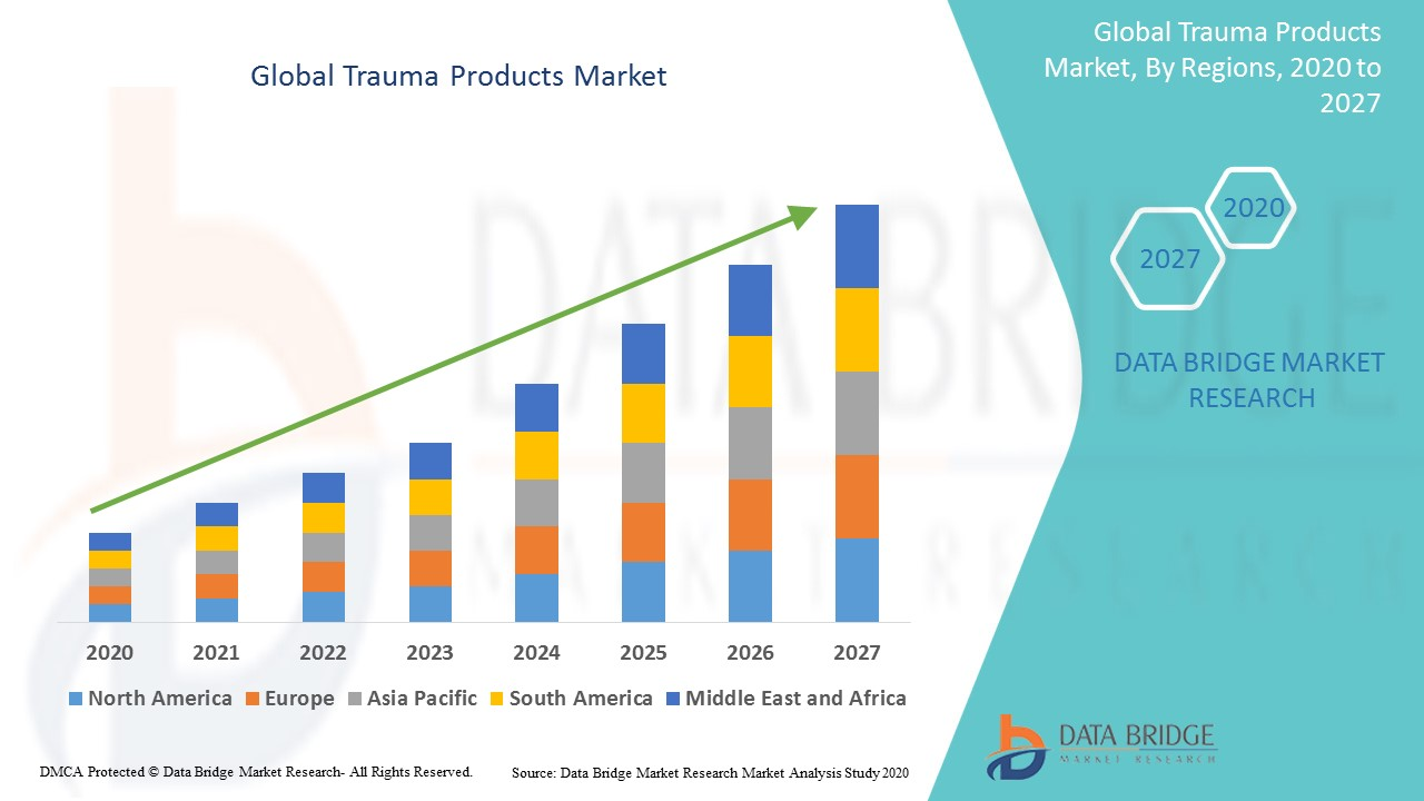 Global Trauma Products Market