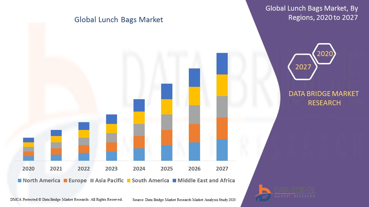 Global Lunch Bags Market
