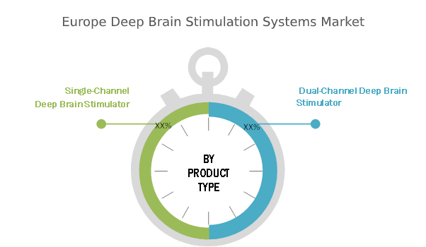 Europe Deep brain stimulation systems Market