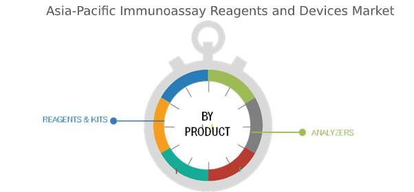 Asia-Pacific Immunoassay Reagents and Devices Market