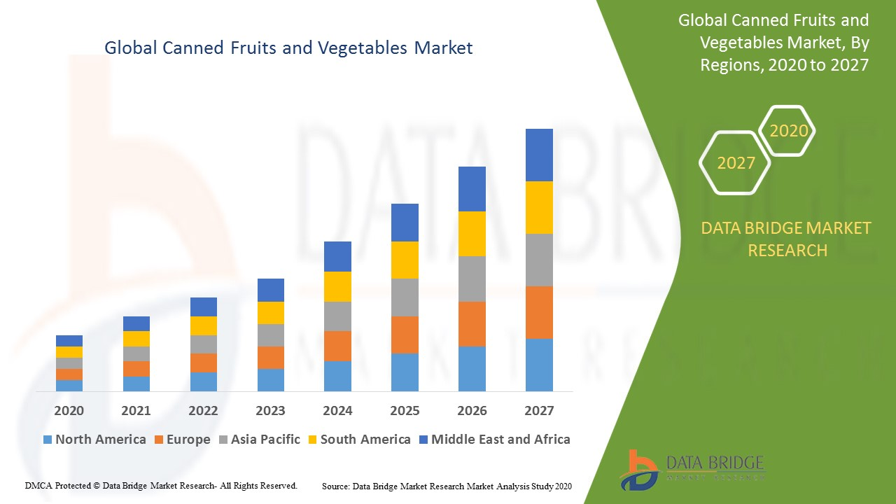 Global Canned Fruits and Vegetables Market