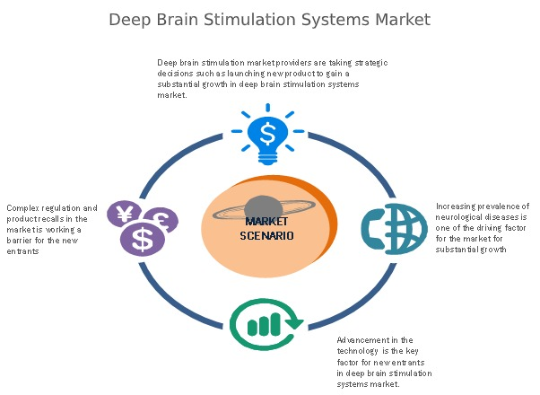 Deep Brain Stimulation Systems Market
