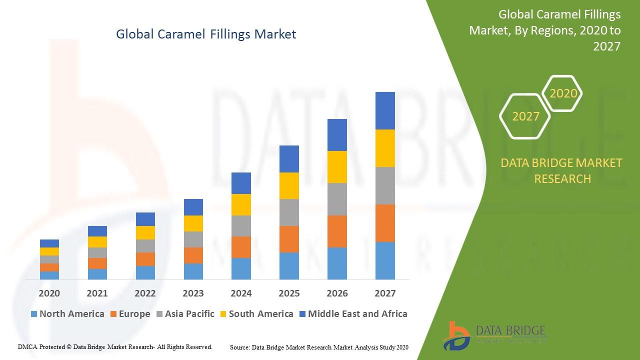Caramel Fillings Market