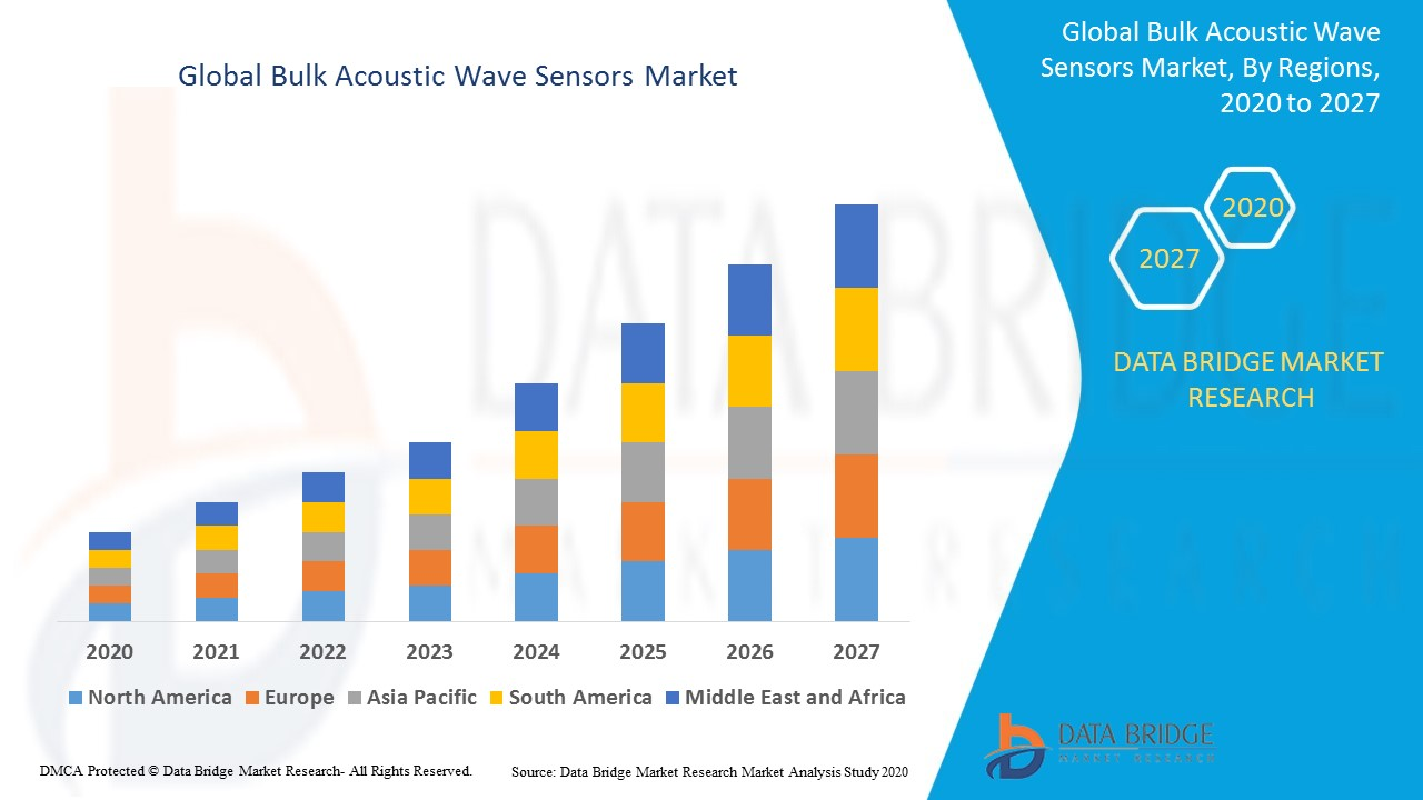 Global Bulk Acoustic Wave Sensors Market
