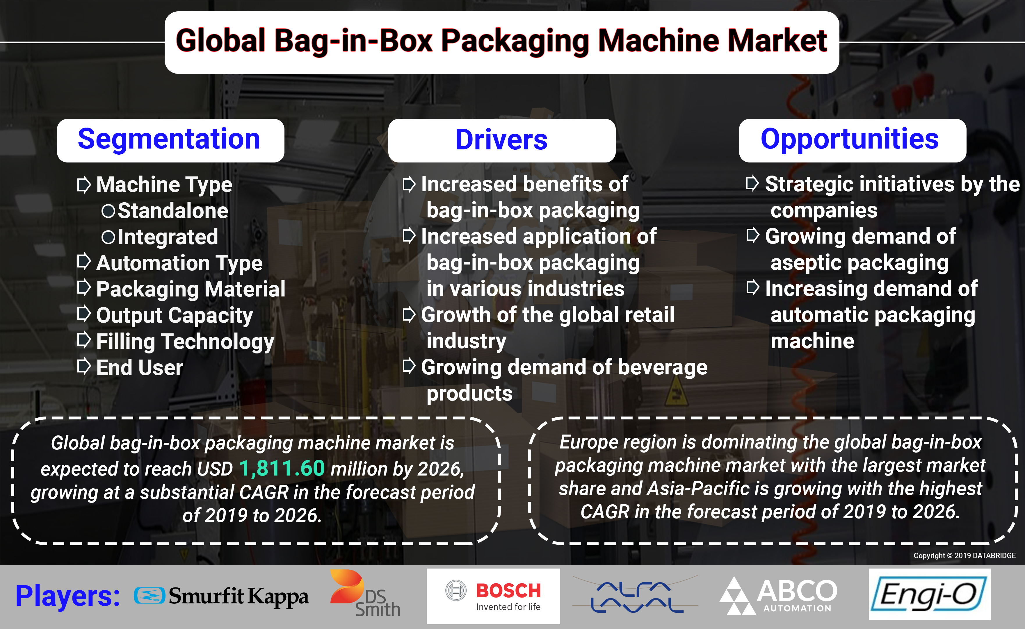 Global Bag-In-Box Packaging Machine Market