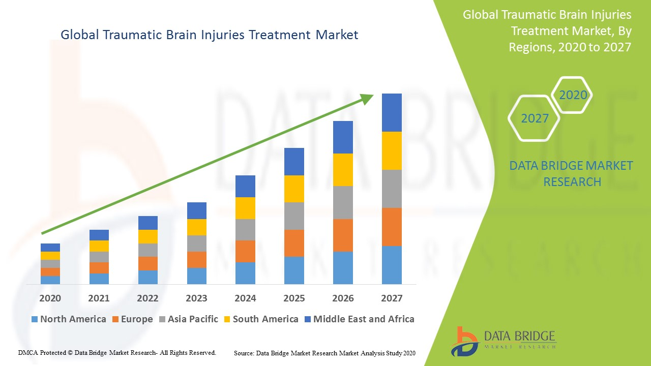 Global Traumatic Brain Injuries Treatment Market