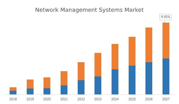 Network Management Systems Market
