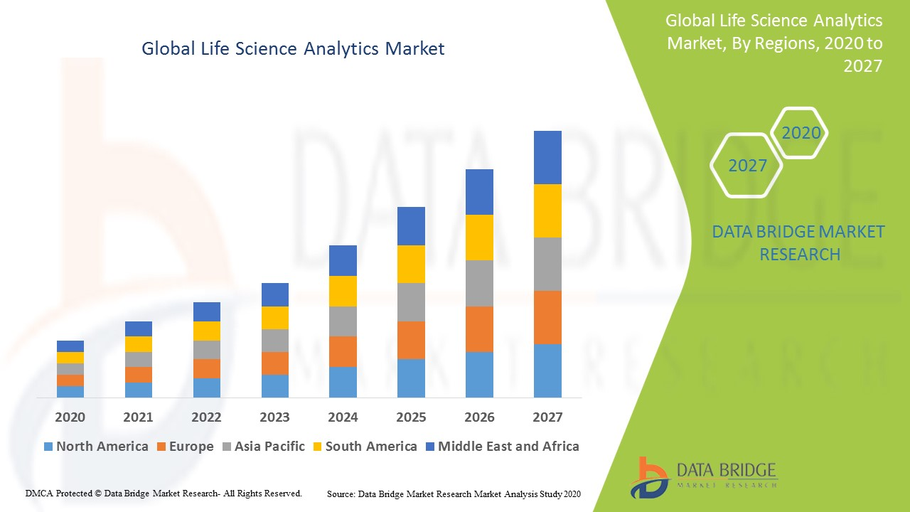 Global Life Science Analytics Market