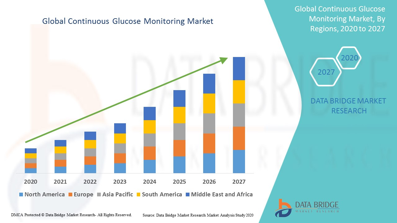 Global Continuous Glucose Monitoring Market