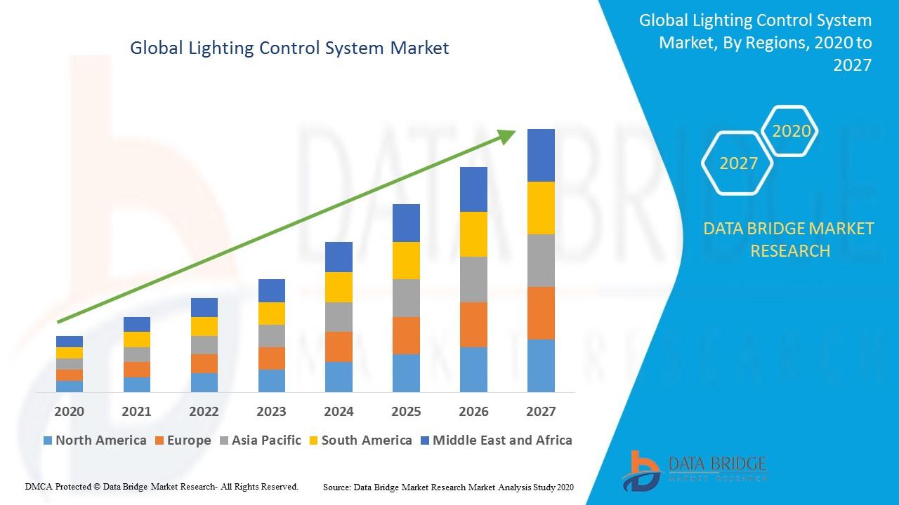 Global Lighting Control System Market