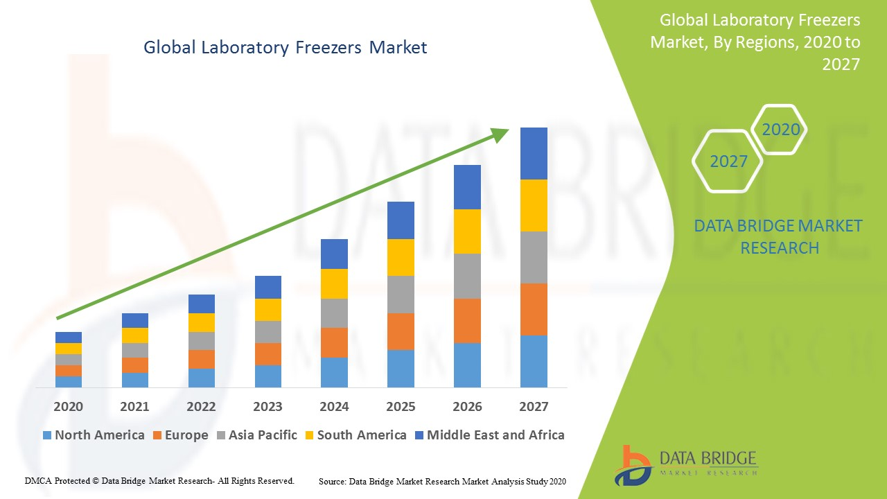 Global Laboratory Freezers Market