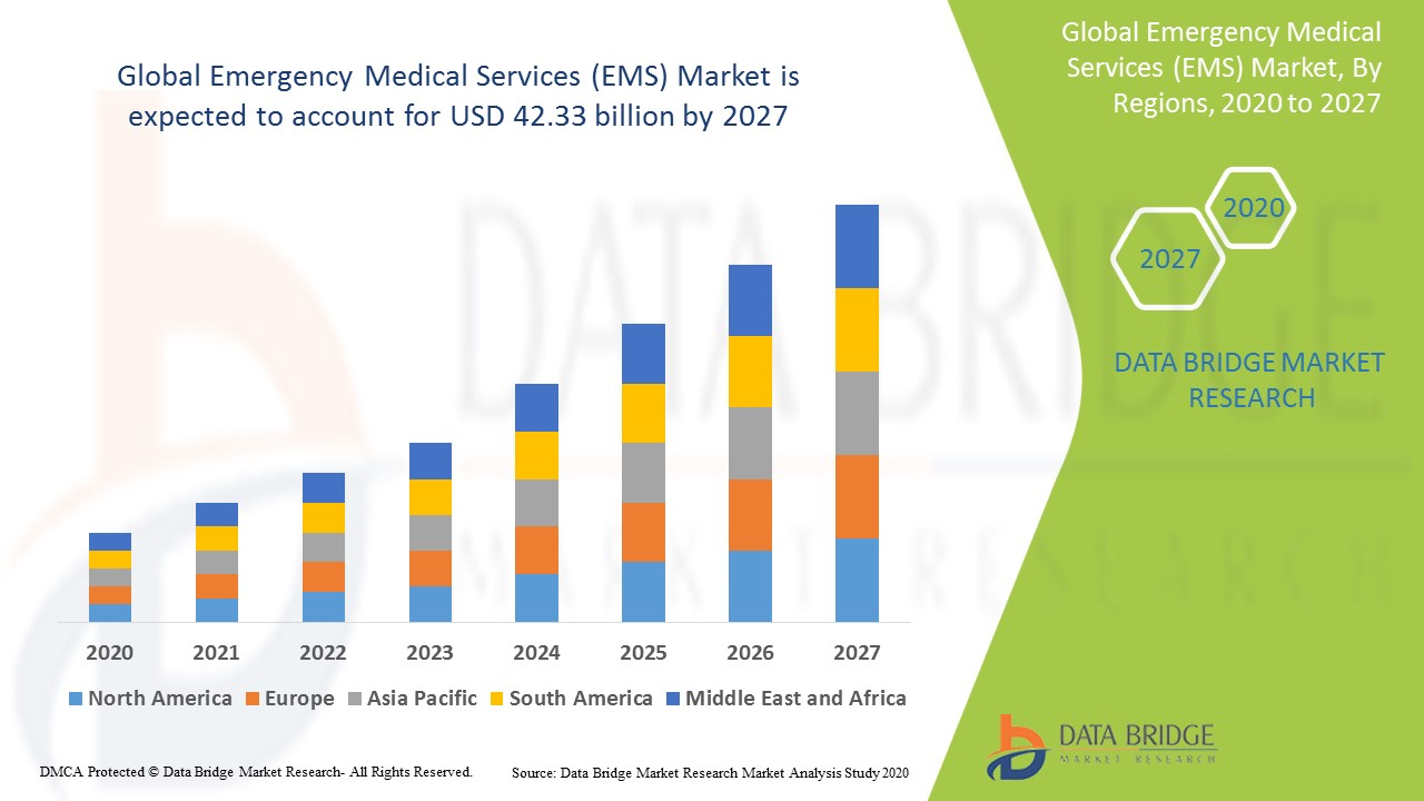 Global Emergency Medical Services (EMS) Market