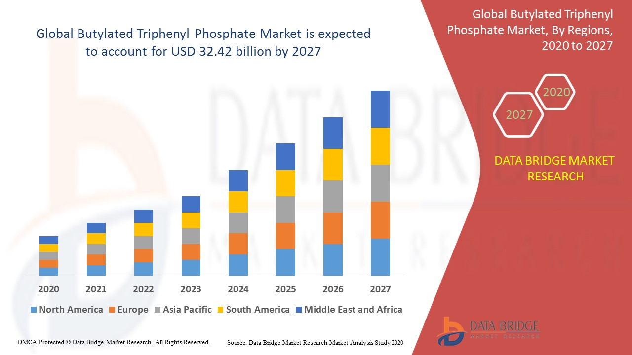 Butylated Triphenyl Phosphate Market