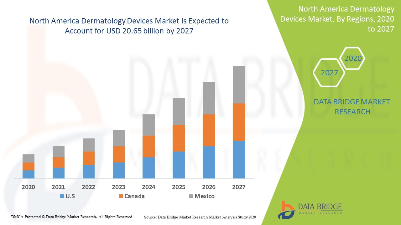 North America Dermatology Devices Market