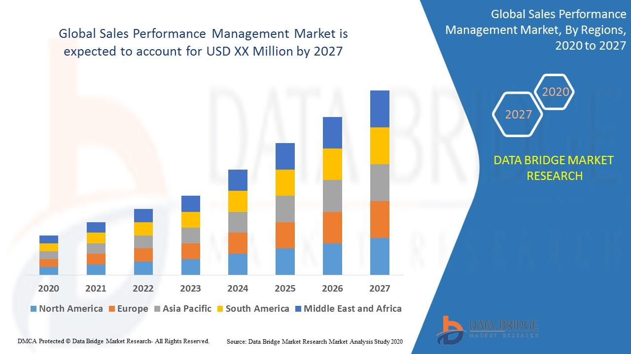 Global Sales Performance Management Market