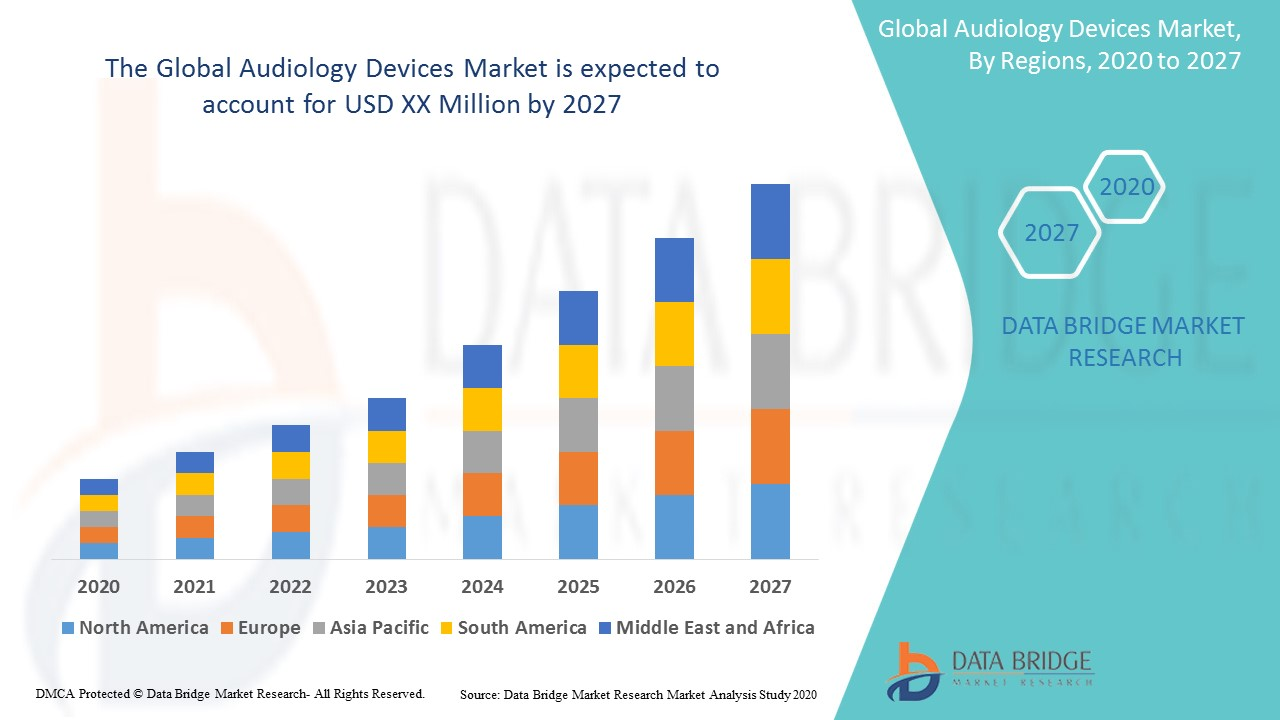 Global Audiology Devices Market