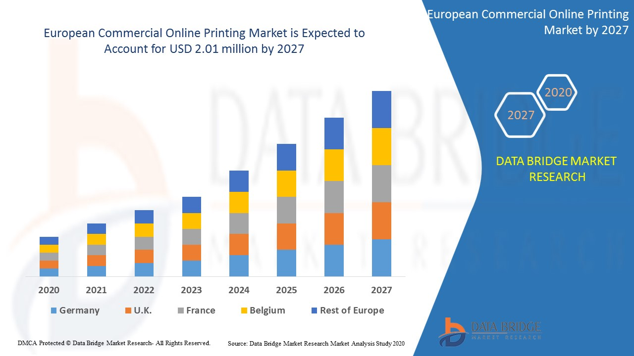 European Commercial Online Printing Market