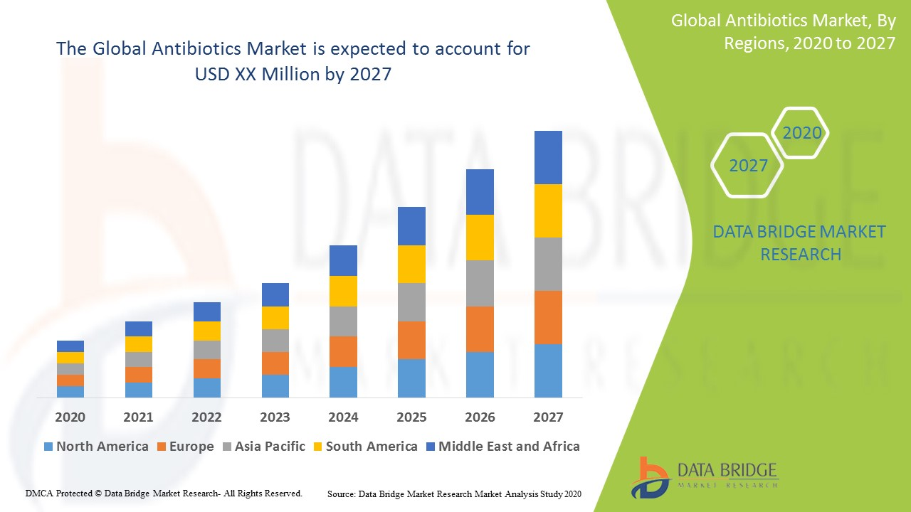Global Antibiotics Market
