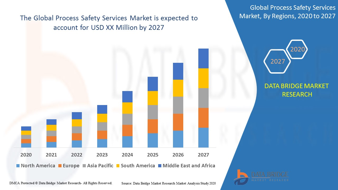 Global Process Safety Services Market