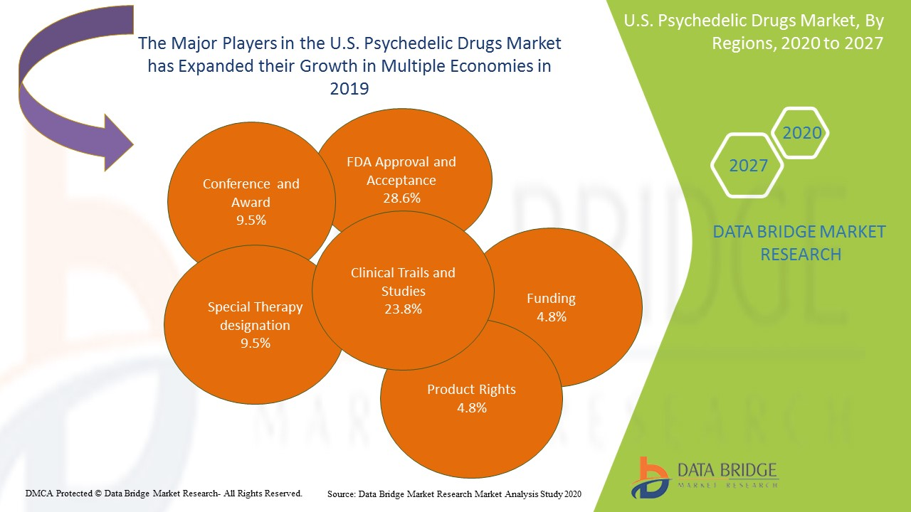 U.S. Psychedelic Drugs Market