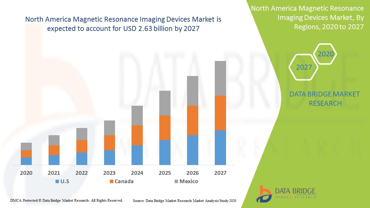 North America Magnetic Resonance Imaging Devices Market