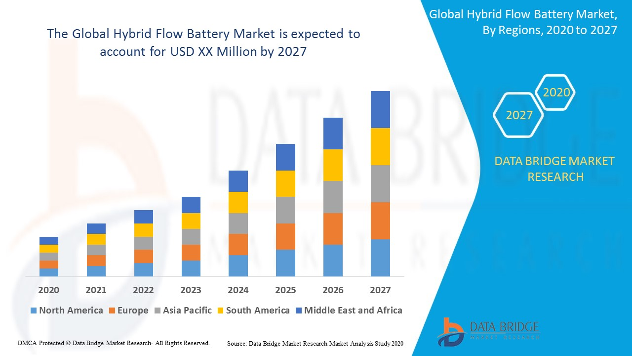 Global Hybrid Flow Battery Market