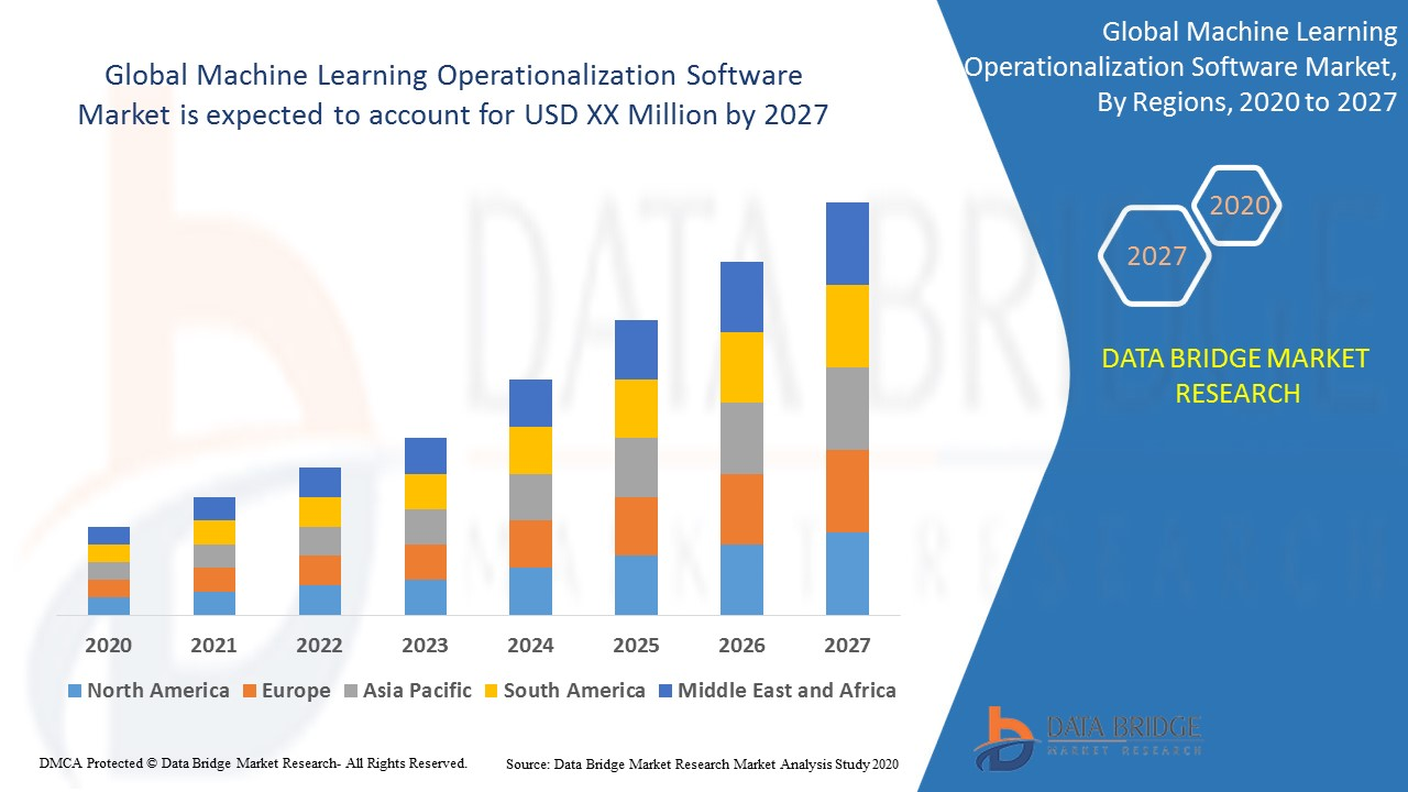 Global Machine Learning Operationalization Software Market