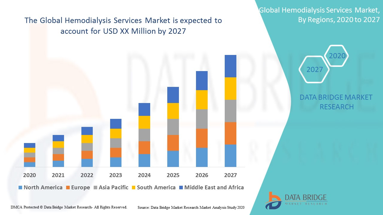 Global Hemodialysis Services Market