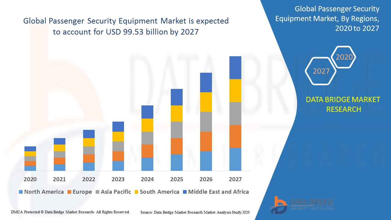 Global Passenger Security Equipment Market
