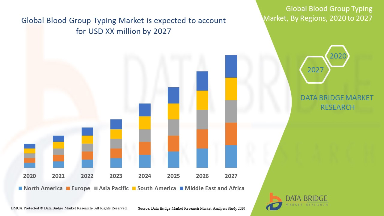 Global Blood Group Typing Market