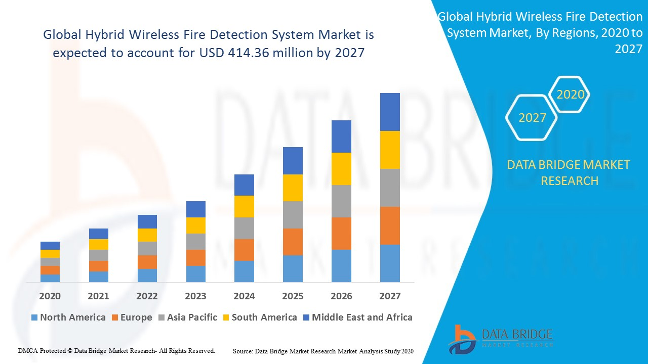 Global Hybrid Wireless Fire Detection System Market