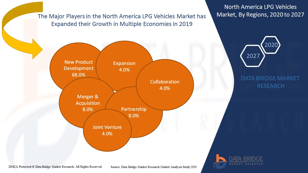 North America LPG Vehicles Market