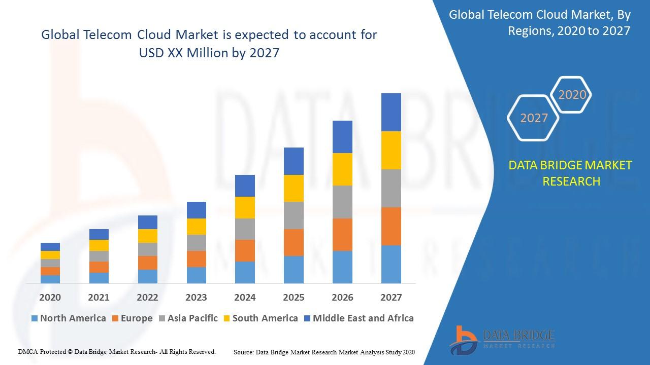 Global Telecom Cloud Market