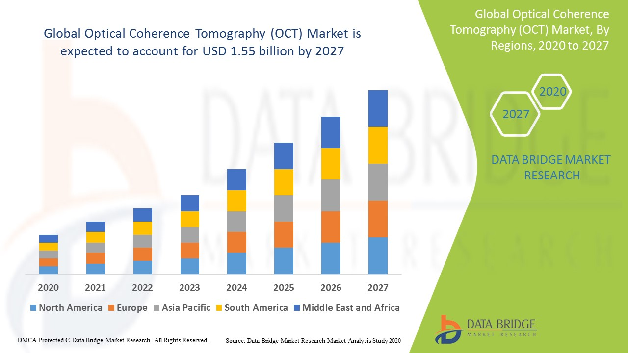 Global Optical Coherence Tomography (OCT) Market