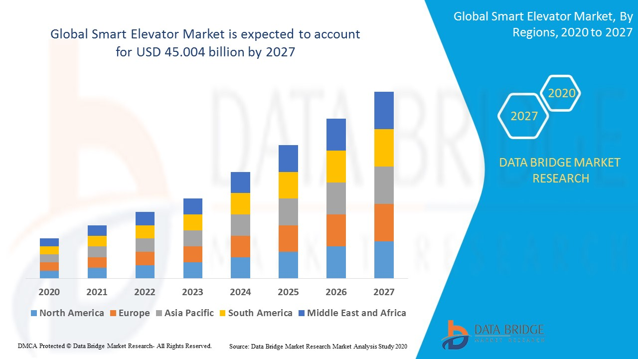 Global Smart Elevator Market