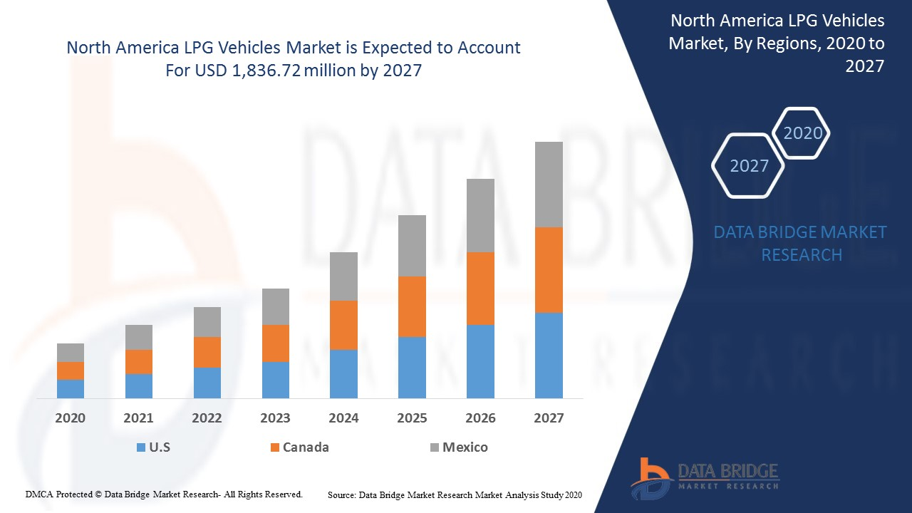 North America LPG Vehicles Market Report – Industry Trends and ...