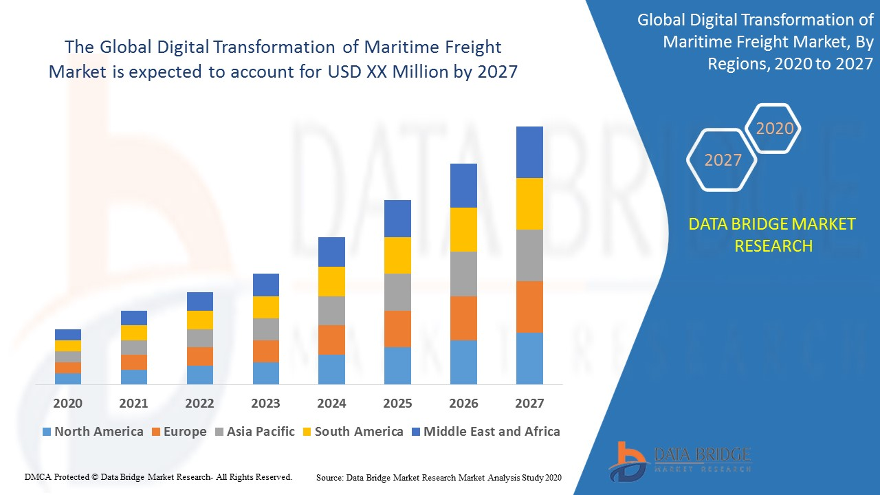 Global Digital Transformation of Maritime Freight Market