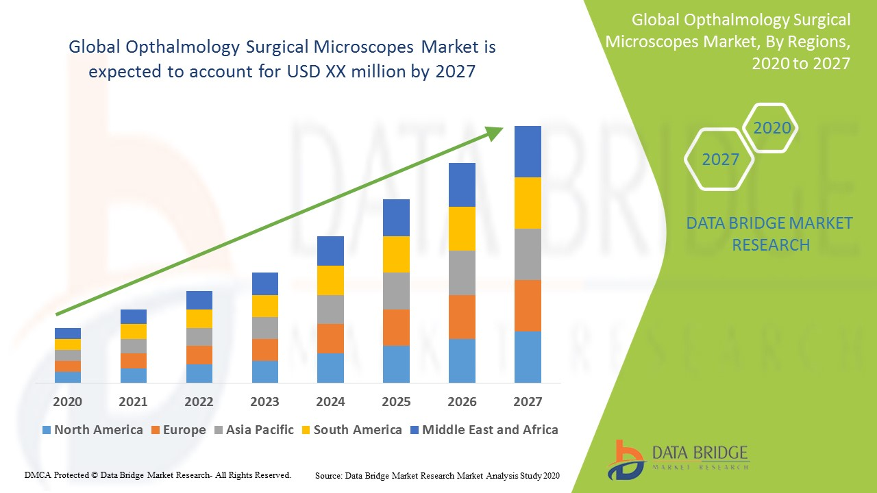 Global Opthalmology Surgical Microscopes Market
