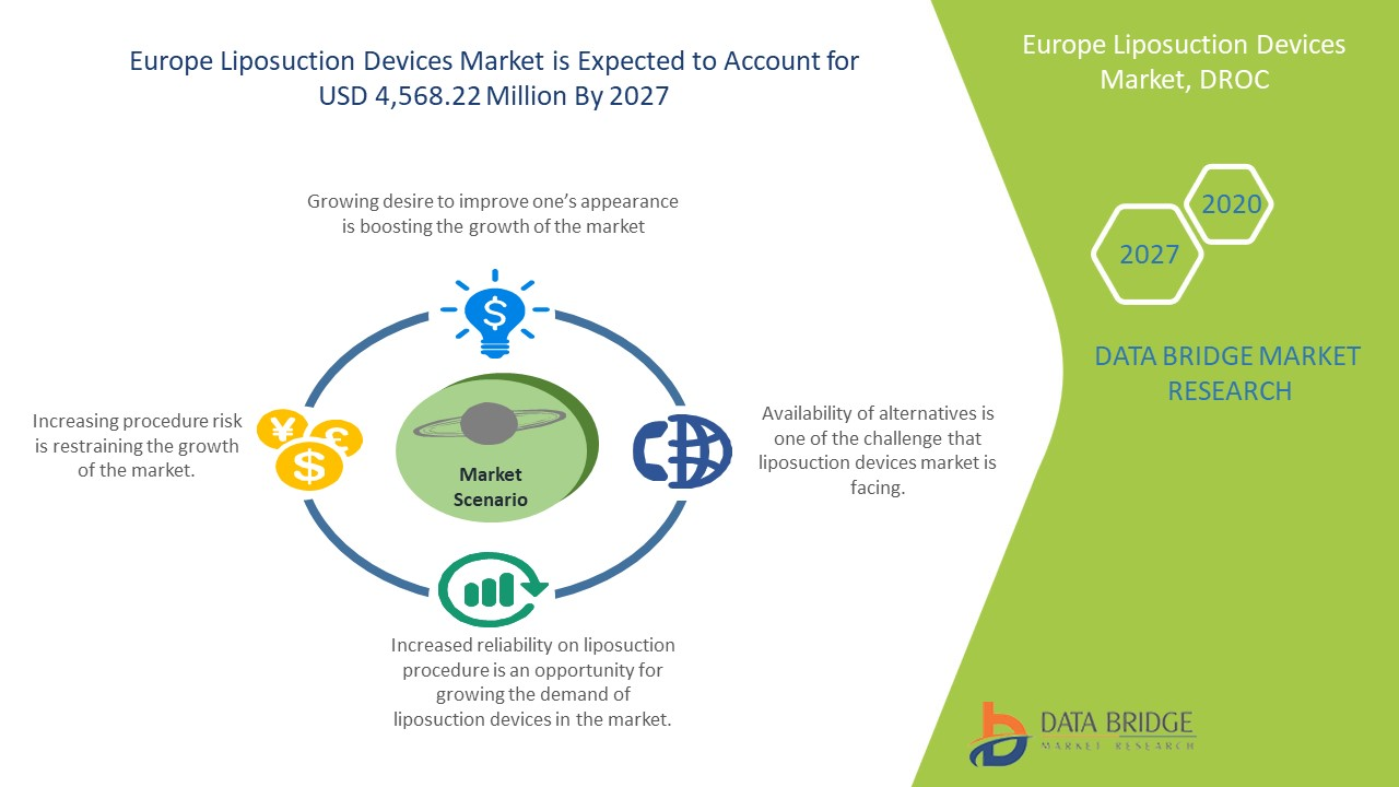 Europe Liposuction Devices Market