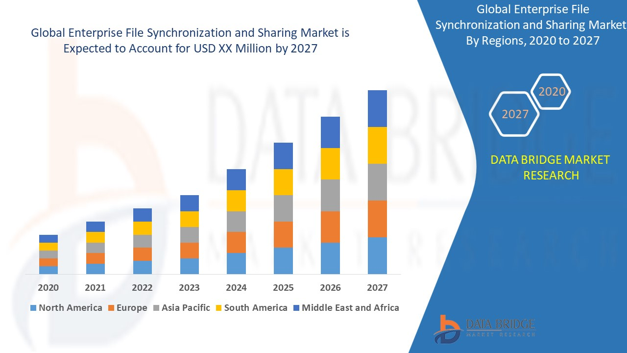 Enterprise File Synchronization and Sharing Market