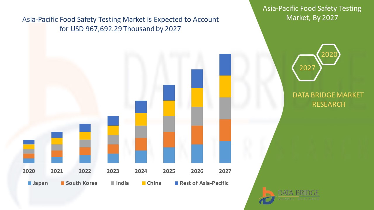 Asia-Pacific Food Safety Testing Market