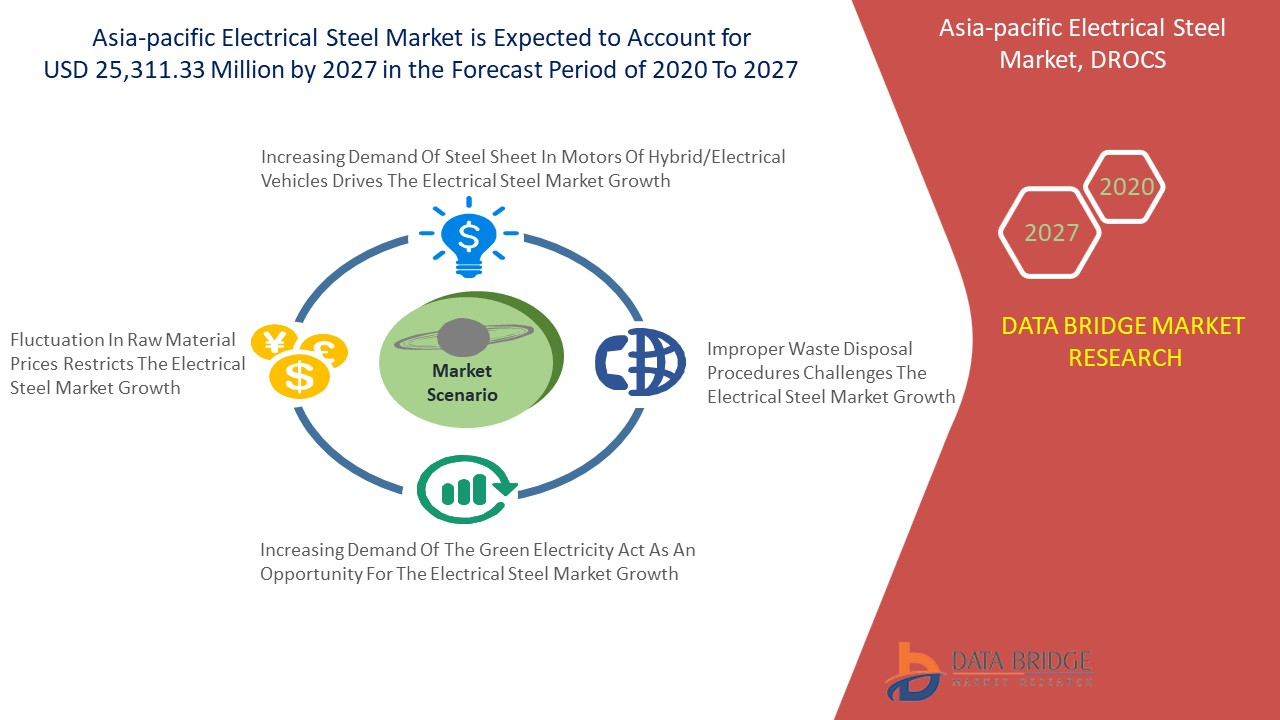 Asia-Pacific Electrical Steel Market