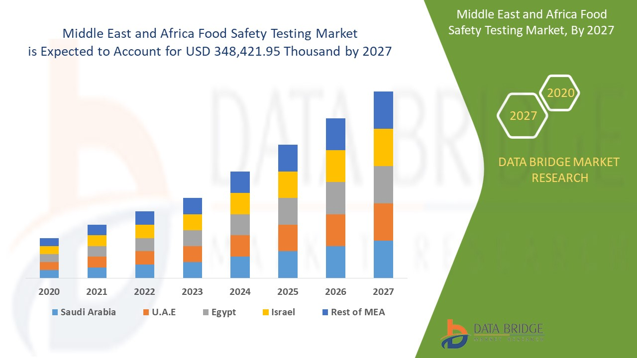Middle East And Africa Food Safety Testing Market Report Industry Trends And Forecast To 2027 Data Bridge Market Research