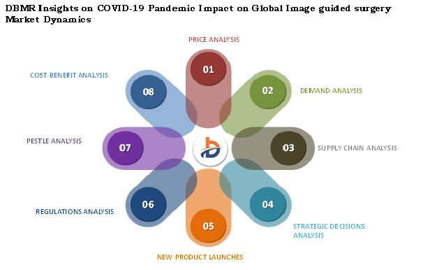 COVID-19 Impact on Image Guided Surgery in Healthcare Industry