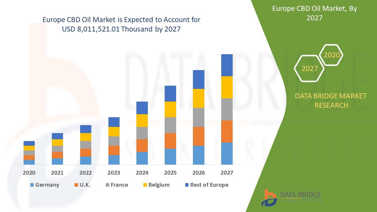 Europe CBD Oil Market