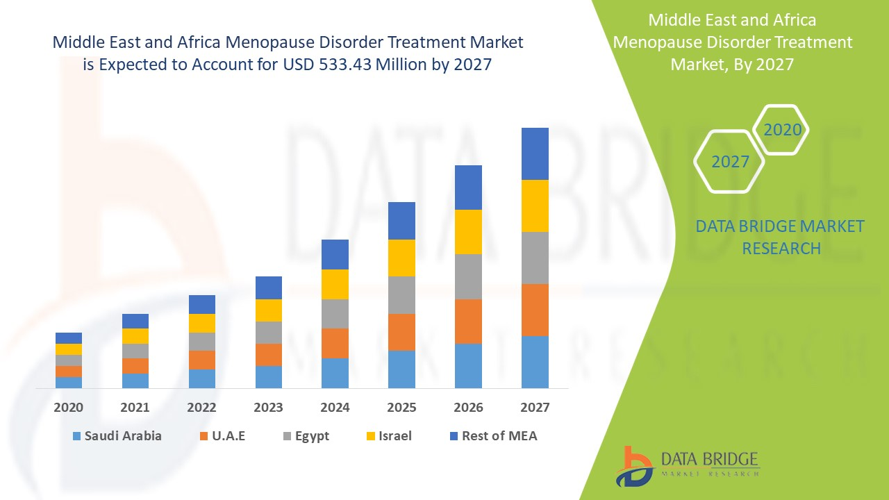 Middle East and Africa Menopausal Disorder Treatment Market