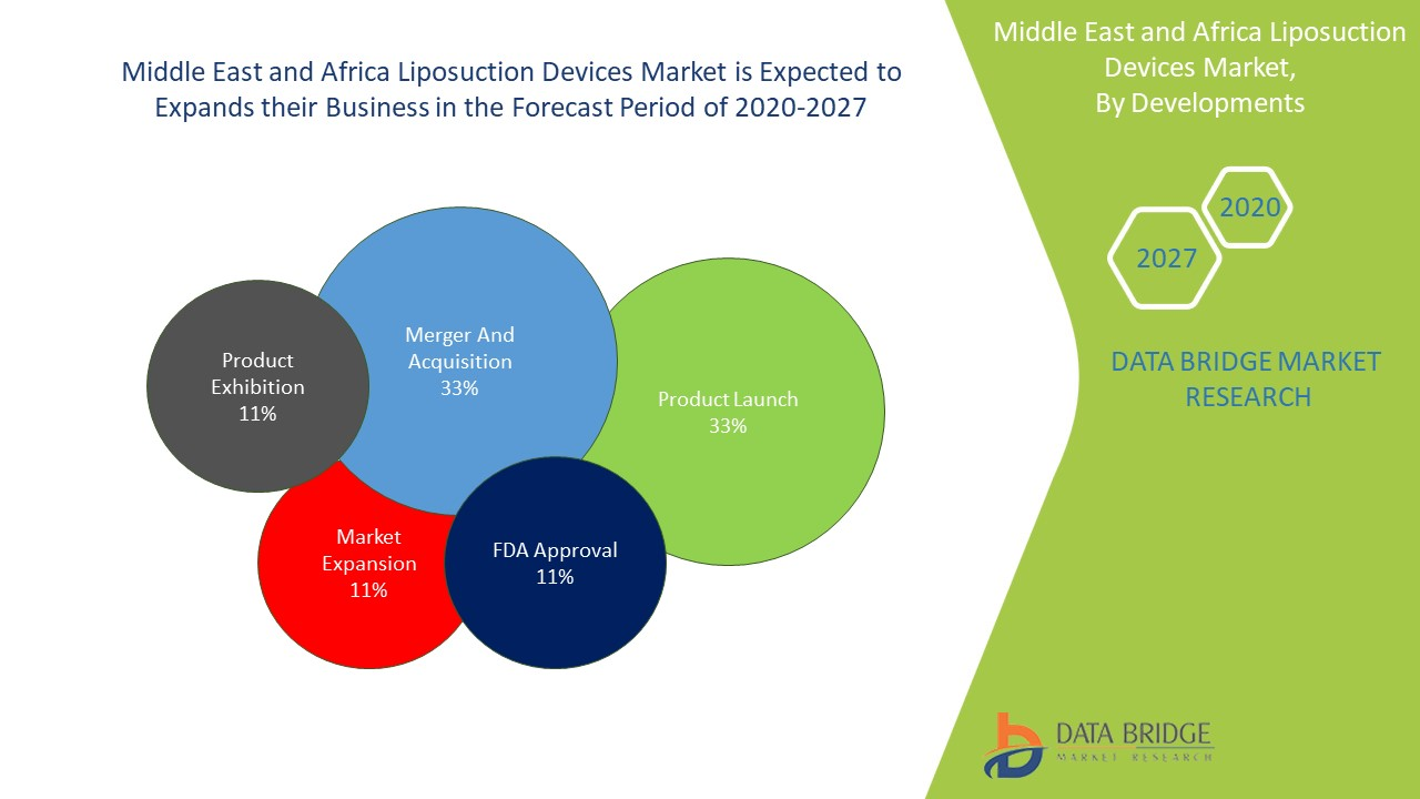 Middle East and Africa Liposuction Devices Market