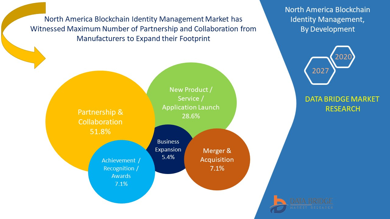 North America Blockchain Identity Management Market