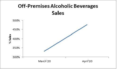FIGURE: % CHANGE OF THE U.S. ALCOHOL SALES OFF-STORE